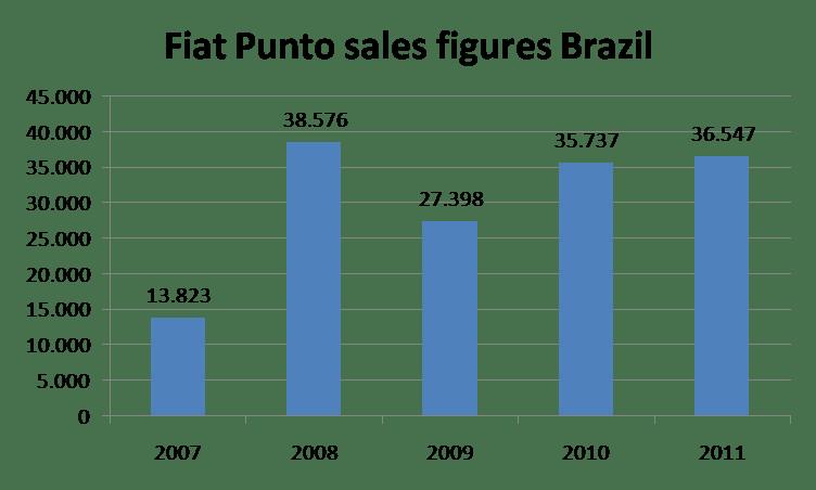 A better Punto for Brazil (4/5)