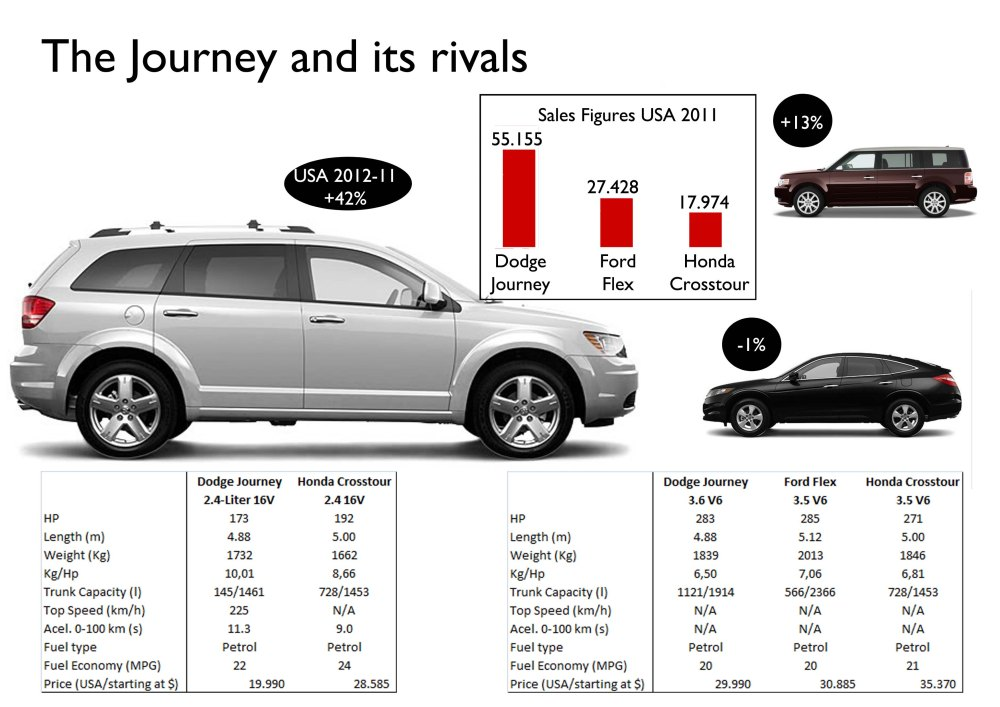 Dodge Journey, a good idea (5/6)