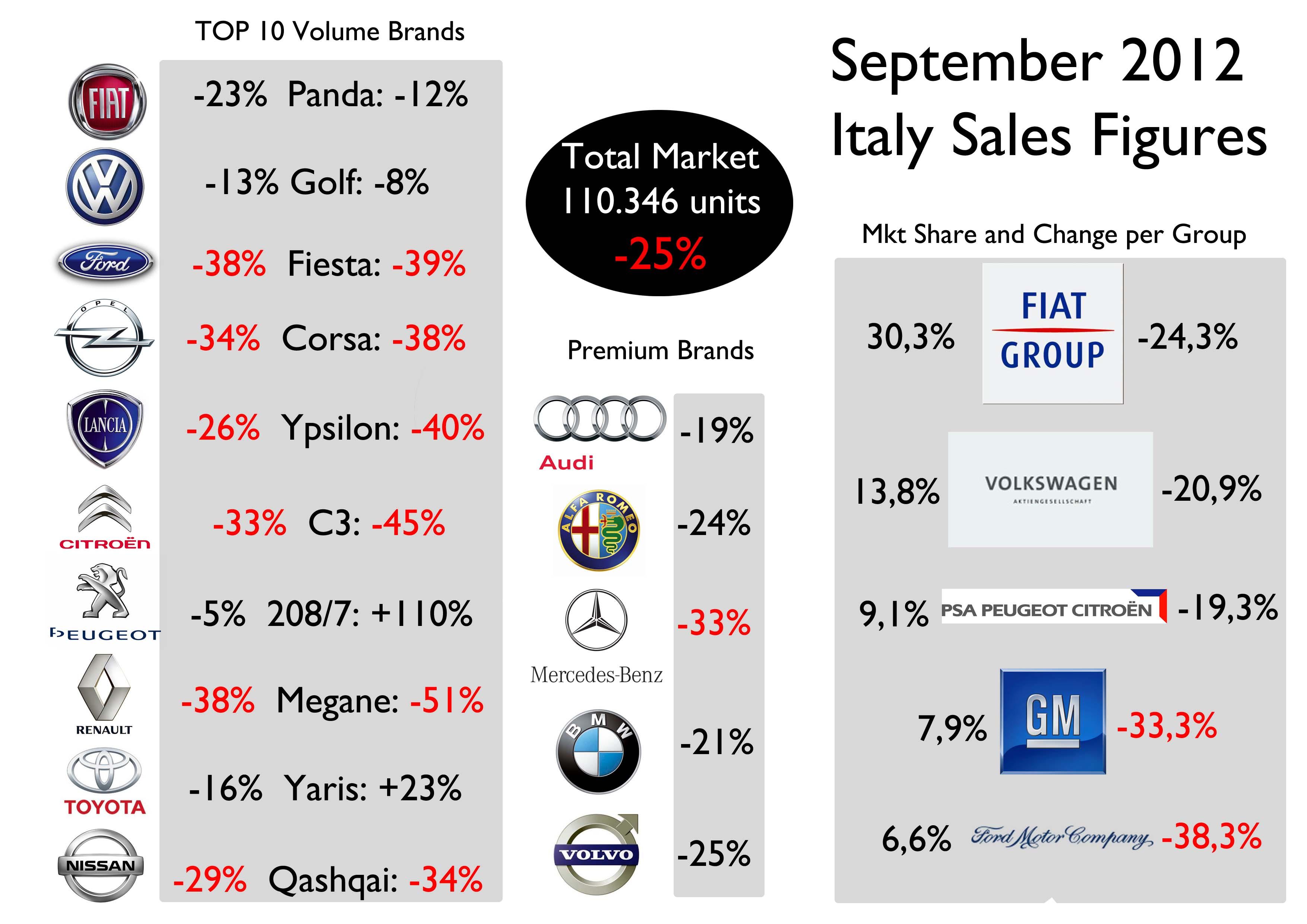Italian car market sinks. Fiat Group down 24% | Fiat Group's World