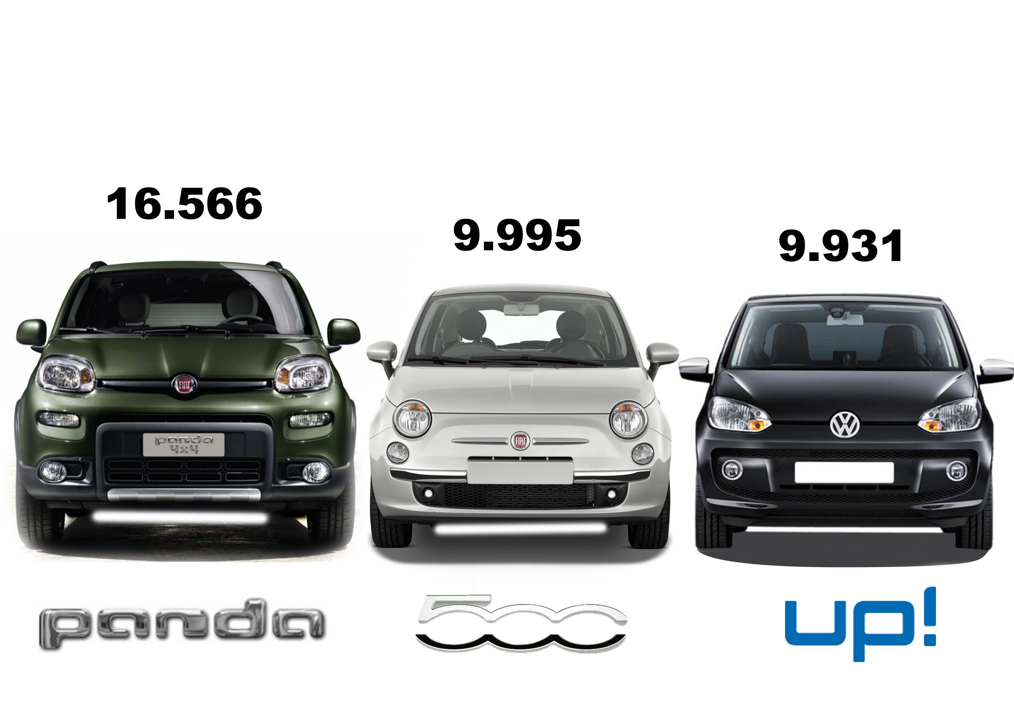 Fiat Panda leads again in October 2012 | Fiat Group's World Panda 500