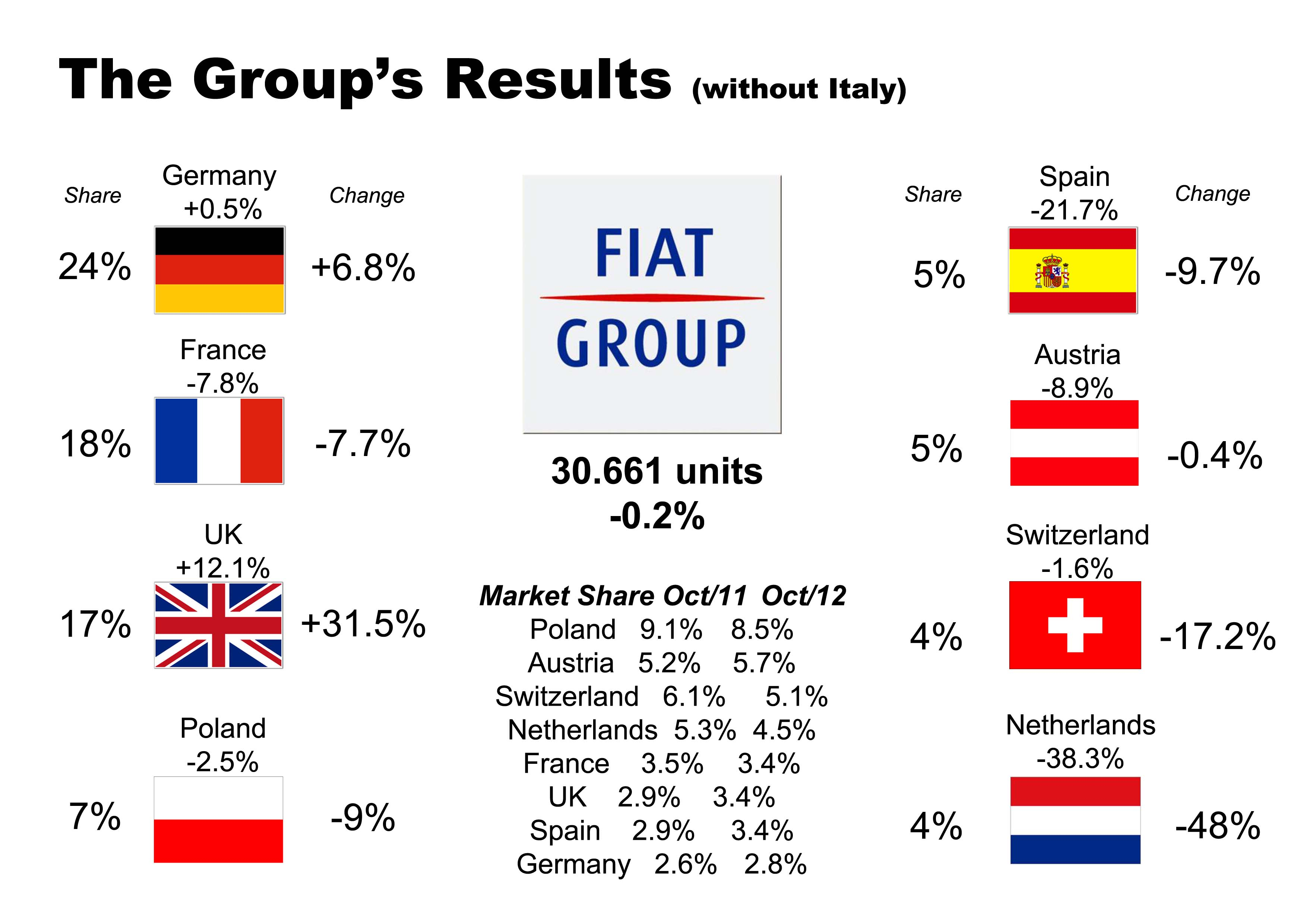 Fiat Europe October/12: good and bad | Fiat Group's World