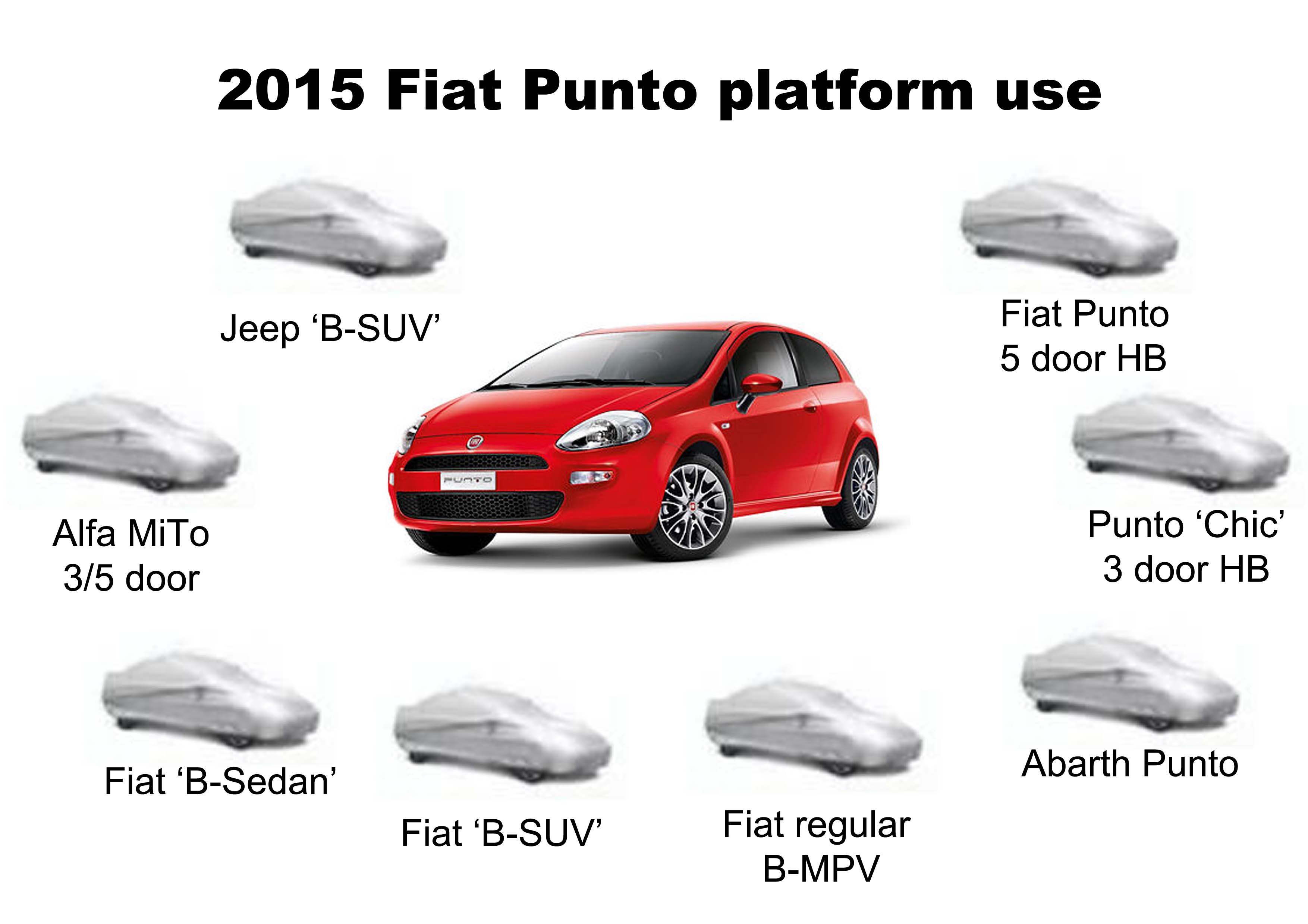 Fiat Punto 2015 3