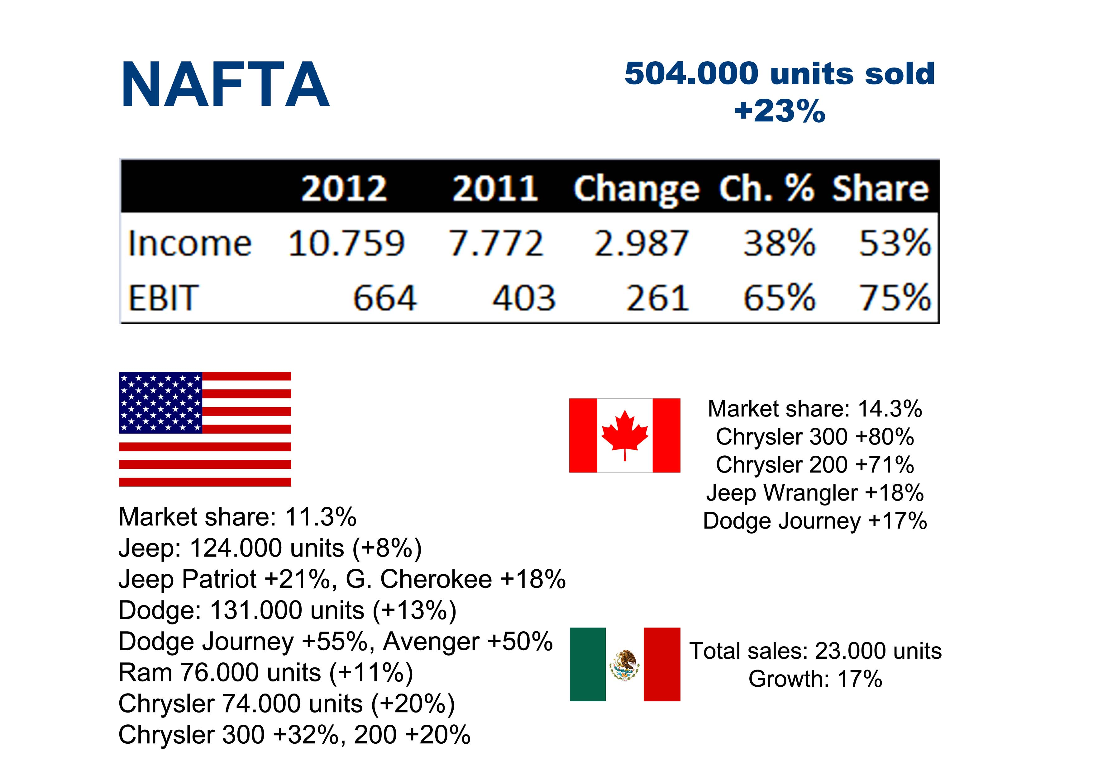 chrysler fiat case study Case study: chrysler and fiat this case study is about automobile companies details are described below 41 background of case chrysler and fiat are auto-mobile companies chrysler's best assets were its jeeps, minivans, and light trucks fiat's expertise was in small car technology and fuel-efficient.