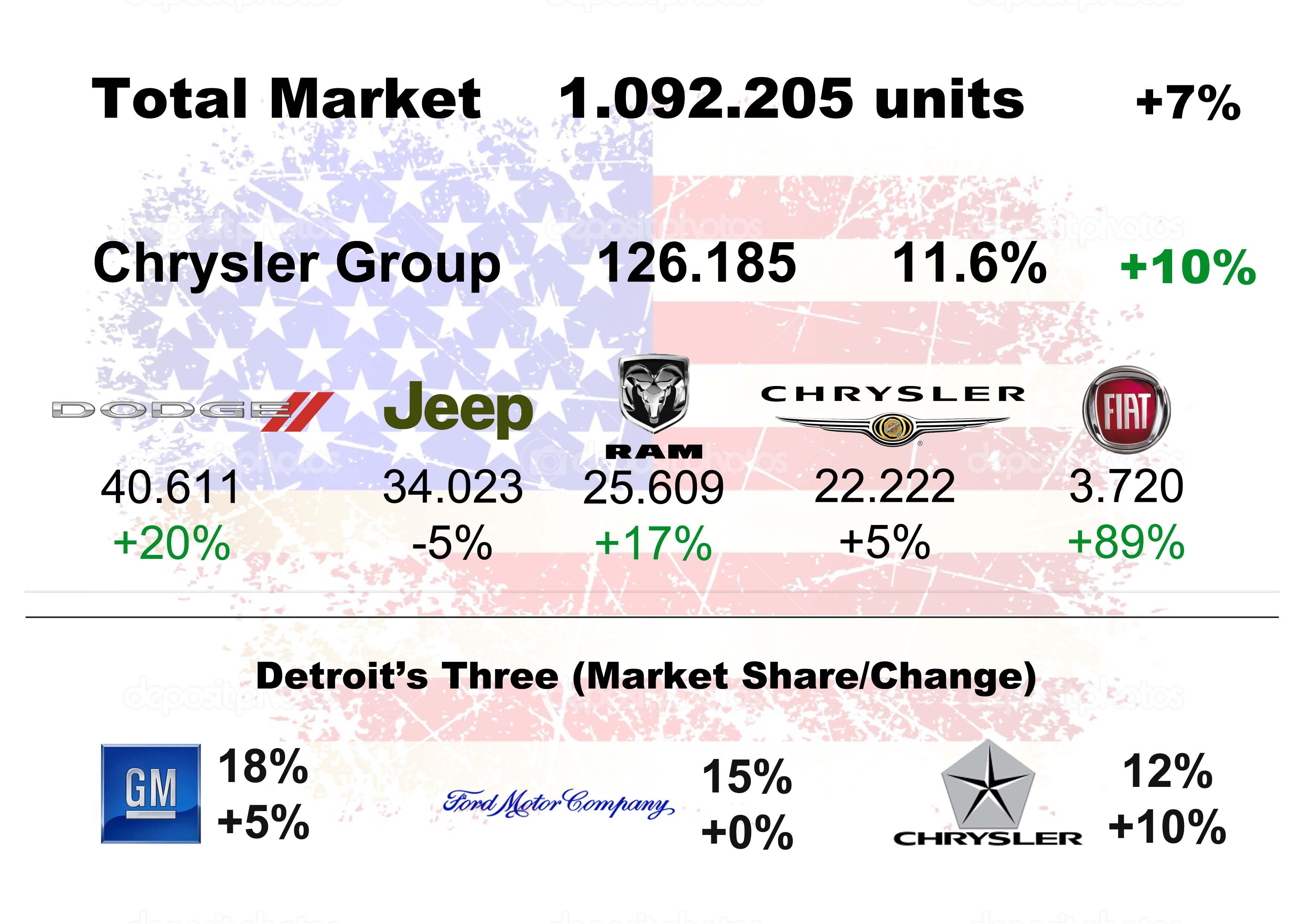 October chrysler sales