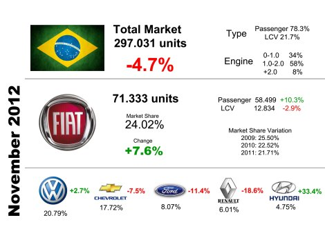 Fiat was again the leader in both segments, Passenger and LCV. Most of car sales correspond to engines between 1.0 and 2.0 liters. Fiat's share is much better than previous year's. Very bad results for Renault. Hyundai impresses. Source: Fenabrave