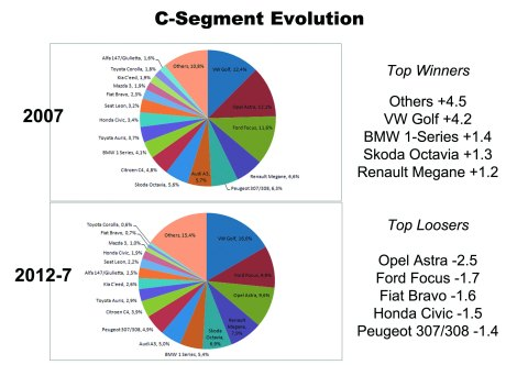 Market share for C-Segment cars in Europe for 2007 and 2012 July YTD. Big changes in the composition of C-Segment. The Golf increases its distance. Others include the success of Hyundai i30. Fiat Bravo's fall is bigger than the rise of Alfa Giulietta. Source: bestsellingcarsblog.net