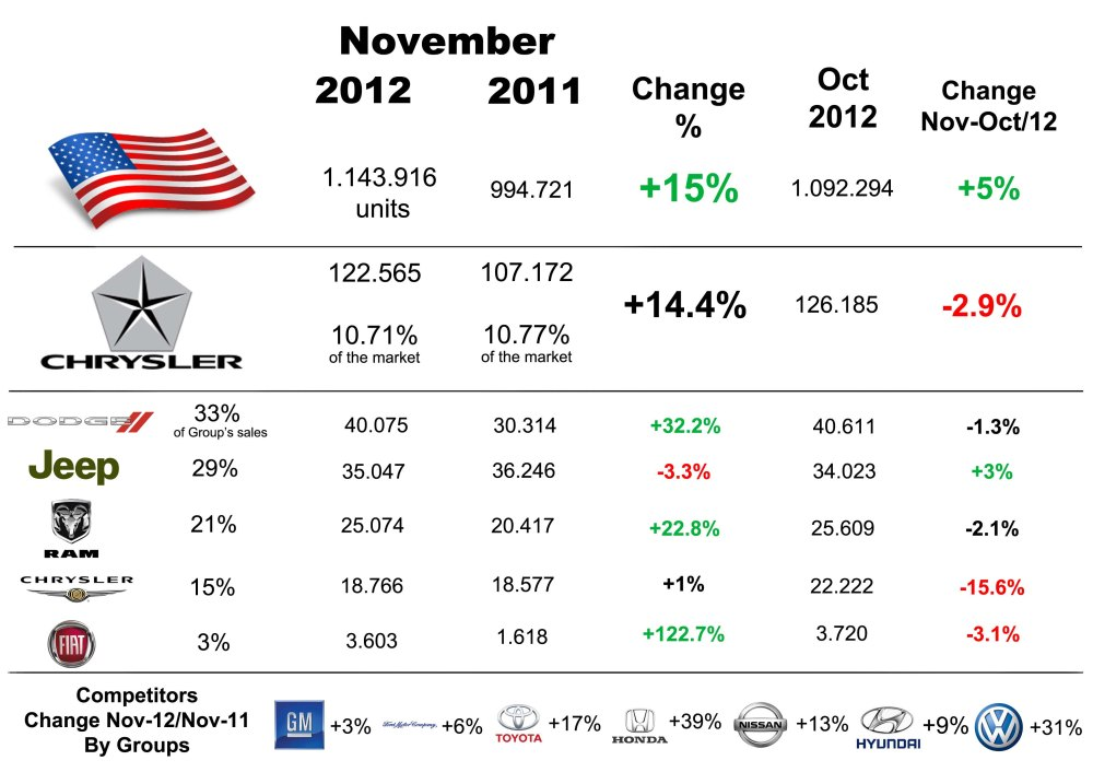 US total sales had a good month. Chrysler is up but not as total market. Its market share is down compared to last year. Jeep was the Chrysler's group best selling brand last year. The rise of Dodge due to traditional models made of it the best selling brand. Fiat figures are much better than previous year but not as good as summer 2012 results (above 4000 units). Source: Good Car Bad Car