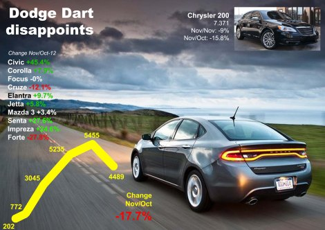 The Dart falls as it waits for Automatic transmission option. Good month for the Civic. Chrysler 200 will need soon a successor. Source: Bestsellingcarsblog.net