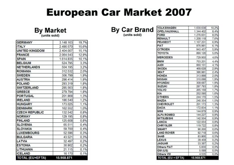 European Union + EFTA countries car sales for 2007. Notice the big importance Italy had in European market. Big numbers for Spain, Greece and Portugal. Among car makers notice the short distance there was between Opel, Ford, Renault, Peugeot and Fiat, and VW. Audi was occupied 11th place in the ranking. Hyundai and Kia got a combined market share of 3.5%. Fiat brand almost sold 1 million cars while Alfa and Lancia sold more than 265.000 units combined. Souce: ACEA