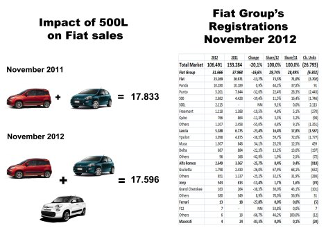 Panda stable. Punto declines. 500L grows. The right equation for the crisis. Source: UNRAE