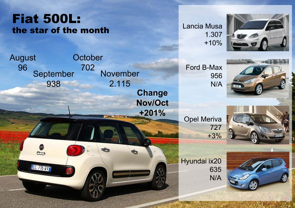 The 500L was Fiat Group's 5th best-selling car in Italy. It is the leader of the segment. Good month for the Musa and B-Max. Source: UNRAE