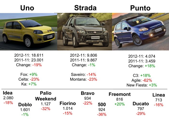 This figure shows that Fiat's growth is mainly explained by the good performance of Palio and Siena. Too bad for Bravo/Linea and 500. Source: Fenabrave