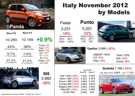 The Panda is the only important model to grow in November. The 500 had a terrible month. The Punto continues to fall and is extremely close to Ford Fiesta's registrations. Too bad for the Ypsilon. The Giulietta falls but not as much as all of its competitors. Source: UNRAE, bestsellingcarsblog.net