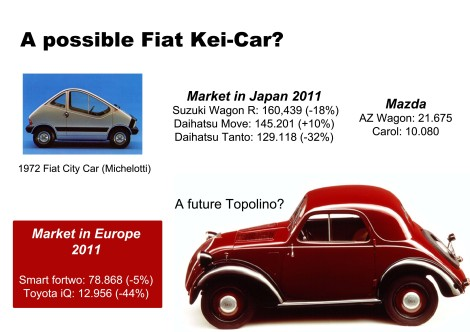 In case Europeans have access to Japanese Kei-Car market, Fiat could start production of a new version of the Topolino in its Italian factories (not Serbia as it is not part of the EU). In the 70's they already tried with the concept 'City Car'. Mazda's position in the segment is still small. Source: bestsellingcarsblog.net