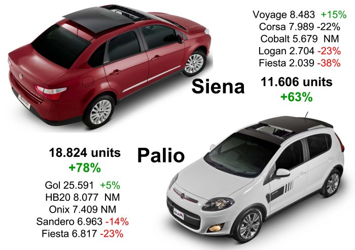 The new Palio and Siena are the protagonist of Fiat's growth. Both of them do much better than its closest competitors. The new Hyundai and Chevrolet Onix may impact Palio's sales in 2013. Source: Fenabrave