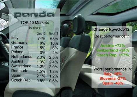 Though its sales in Italy fell more than 1.900 units (compared to Oct/12), its total diminished 1.536 units as good sales came from other markets. The good result in Austria and Switzerland can be explained by the arrival of the 4x4 version. Source: bestsellingcarsblog.net