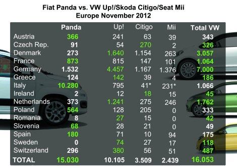 The Panda continues to rule as a singular model, but the trio from VW had higher sales together. Green numbers indicate the leader in the market. Notice that Citigo's sales in Denmark were as much as in Germany. * estimated. Source: bestsellingcarsblog.net