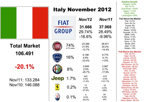 Among mainstream brands Fiat did quite well. Alfa and Lancia continue to fall. Too bad for VW, Renault and Opel. Source: UNRAE, bestsellingcarsblog.net