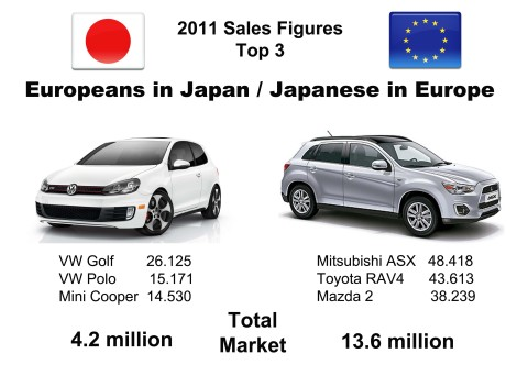 Last year the Golf occupied place # 30 among best-selling cars in Japan. Japenese sold more units but had less market share as they produce a big part of their cars in Europe. Source: bestsellingcarsblog.net