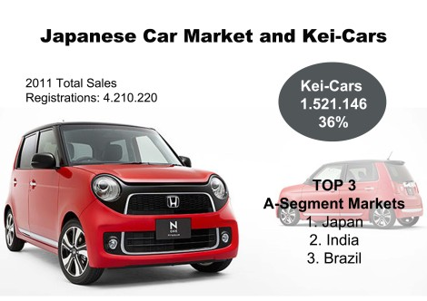 This year Kei-cars increased their market share up to 36.7%. This kind of cars makes of Japan the world's largest market for A-Segment cars. A good opportunity for a possible kei-car Fiat. Source: Autoblog Español, bestsellingcarsblog.net