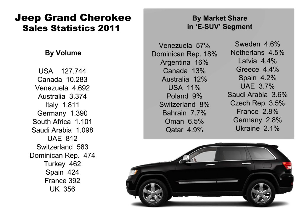 North America is indeed Grand Cherokee's main market, but in terms of share the locally-made  Venezuelan G. Cherokee is the absolute leader of that market. Too bad the results in Europe. No data available for China, Russia and Mexico, where this SUV should have interesting numbers. Source: FGW data basis