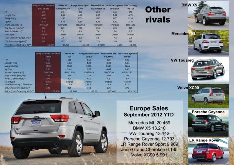 The Grand Cherokee is still far away from its rivals in terms of units sold in Europe. Compared to its rivals, the Jeep seems to be more equilibrated with product/price, in both versions, the diesel and the sport. Source: Bestsellingcarsblog, *Auto Katalog 2013, ** OmniAuto