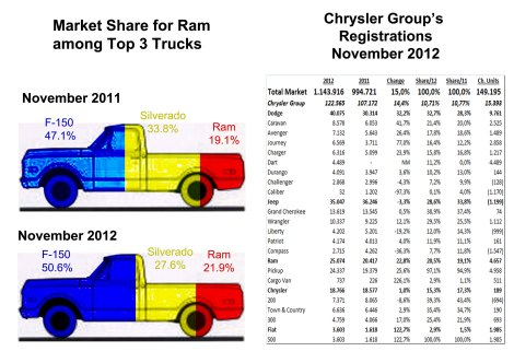 In November the Ram and F-150 got some market share from Chevy Silverado. According to GM, more inventories of its truck is due to higher discounts offered by Ford and Chrysler. Source: Bestsellingcarsblog.net