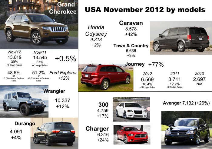 Excellent performance of Dodge models (except for the Dart). Grand Cherokee is not the leader of the segment anymore, while the two large MPV from the group beat the leader of the segment in November. Source: Good Car Bad Car