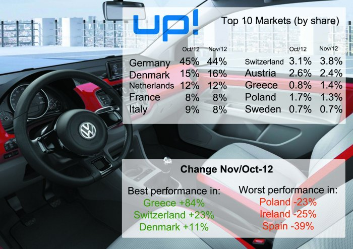 VW Up! sales don't change as much as Panda's. Notice that France and Italy's sales together count as much as Danish sales. Source: bestsellingcarsblog.net