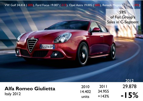 The Giulietta wasone of Fiat's best performers. It helped Alfa to survive on more year but things will get difficult this year with the new Golf generation. Source: FGW Data Basis, www.carsitaly.net, UNRAE