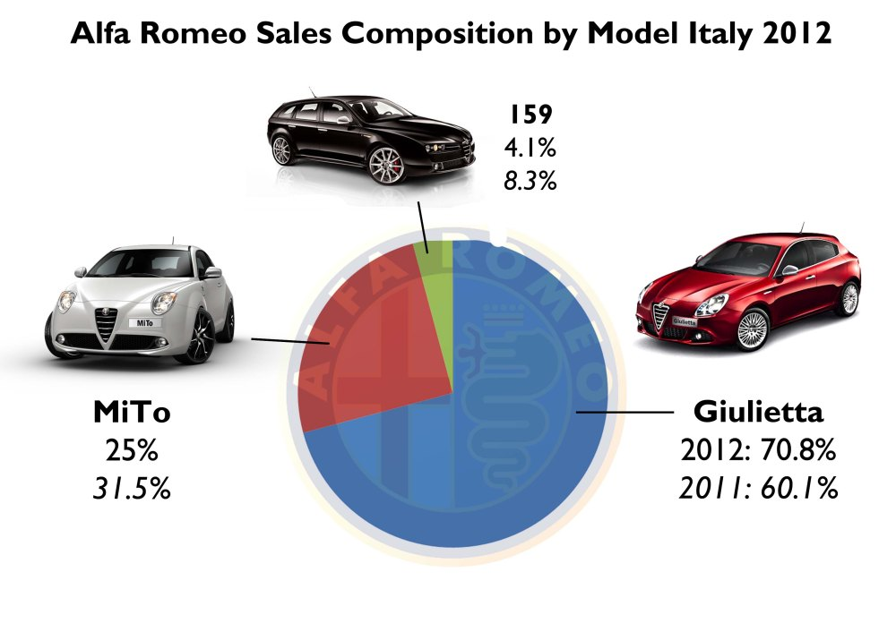 Alfa 159's death and the MiTo registration's fall made the brand to be really dependent on the Giulietta, which did not bad at all during 2012. Source: FGW Data Basis