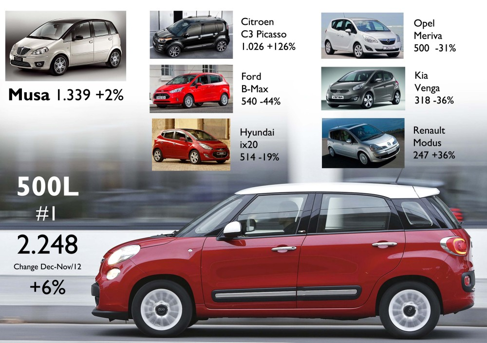 The 500L was the absolute leader of the segment and had its month record in December. However, compared to Nov/12 figures, the Citroen C3 Picasso was the best performer. Source: UNRAE