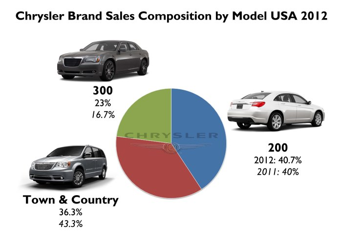 Few models, strong sales. Specially for the 300. Source: FGW Data Basis