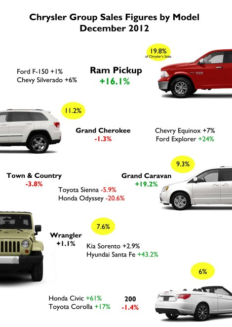 Chrysler's Top 5 Best-seller models. Once again the Ram had a better performance than its rivals. Source: Good Car Bad Car