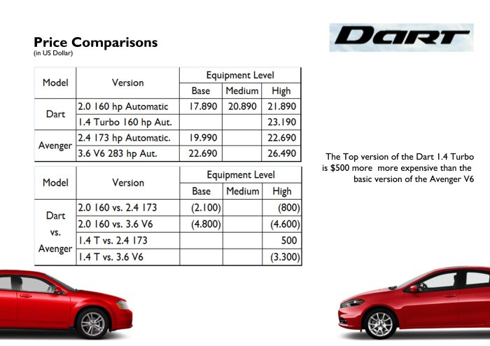 Dodge positions the Dart a few step lower than the Avenger but both cars are completely different. However Americans love big and muscle cars and charging just $800 less for a Dart may not be the right thing. Source: www.dodge.com