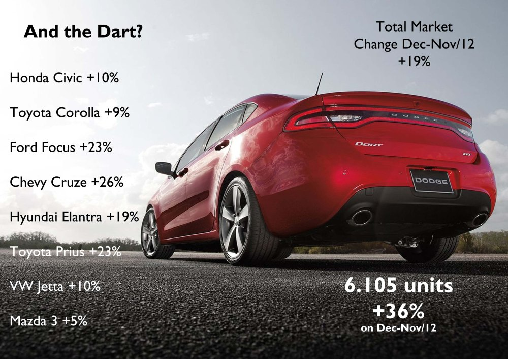 The strong growth of sales registrations of the Dart compared to November figures are mainly explained by the fact that its results dropped in November. 6 thousand units is still a low number for this car and is far away from its rivals. The GT version, presented in Detroit, should help to increase its registrations. Source: Good Car Bad Car