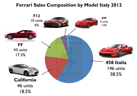 Very low numbers for Ferrari in its homeland. Source: ANFIA