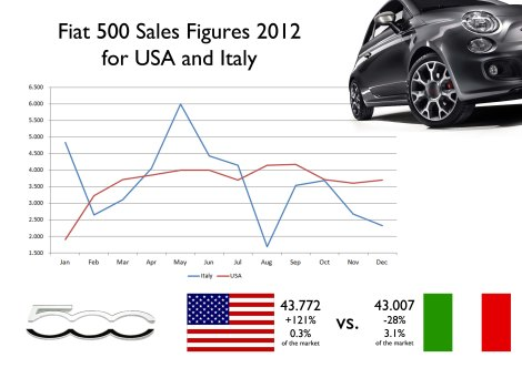 765 units separate Italy from USA in the ranking of Fiat 500 sales by country. Notice how stable were sales of the 500 in USA at around 3.500-4.000 units/month. The opposite in Italy where the small car reached 6.000 units in May to fall to 1.600 units 3 months later. Source: Good Car Bad Car, UNRAE