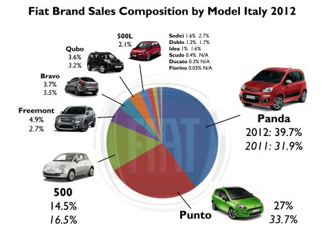 The big change in Fiat brand's composition in 2012 is the rise of the Panda and the fall of the Punto. The Freemont and 500L did also good against the Bravo and Sedici. Source: FGW Data basis