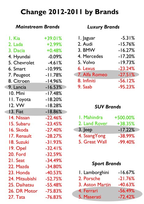 In green those brands with positive growth.In Red those brands that had bigger falls than total market's. Fiat Group did better than the market because of Fiat and Lancia brands. The same happened to VW Group thanks to VW and Audi brands. Source: UNRAE