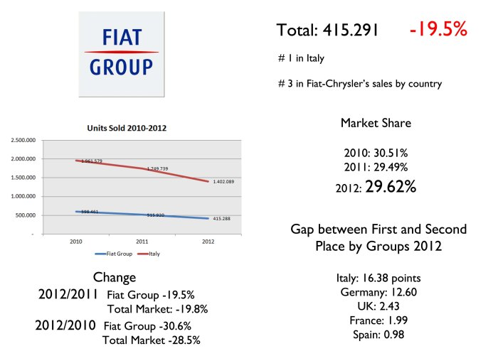 Last year the Group's fall was a bit shorter than total market's. However, compared to 2010 results, the situation is not that good. In terms of share, Fiat is the best positioned compared to its rivals in their countries. In Italy, the difference between first (Fiat Group) and second place (VW Group) was 16.4 points. In Germany the difference between first (VW Group) and second place (BMW) was 12.6 points. Source: UNRAE, www.carsitaly.net
