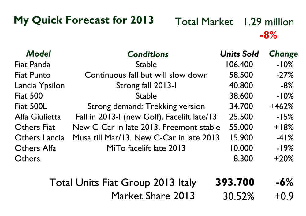 This could my very first forecast for car industry. I believe total market will continue to fall in the first semester but at lower rates. In the second semester it is expected   a zero growth to end the year (December) with a bit positive growth (5%). Then I assume several things that should happen inside Fiat. First, the Panda will continue to rule but will see a bit slow down in the beginning of the year. The Punto will continue to fall but not as it has done so far (the new Fiesta is going to complicate things). The 500 should be stable, so as the Giulietta. However, the Alfa will face tougher competition from the new Golf, so its sales may decline a bit. The 500L is expected to be a boom thanks to offroad versions. I also think that Fiat may  be launching a new C-segment car by the end of the year under Fiat and Lancia brands. By that time, the facelift of the MiTo and Giulietta should also be available.
