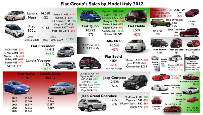 Source: FGW Data Basis, ANFIA, UNRAE, www.bestsellingcarsblog.net