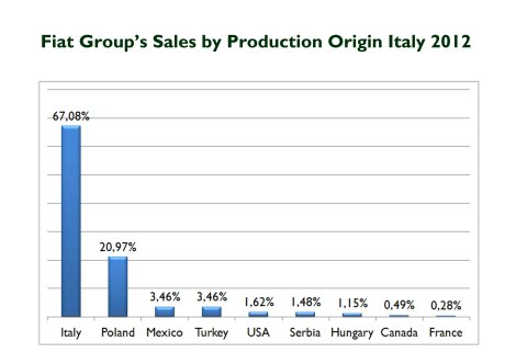 Note: Fiat Panda is considered an Italian-made model. Source: FGW Data basis