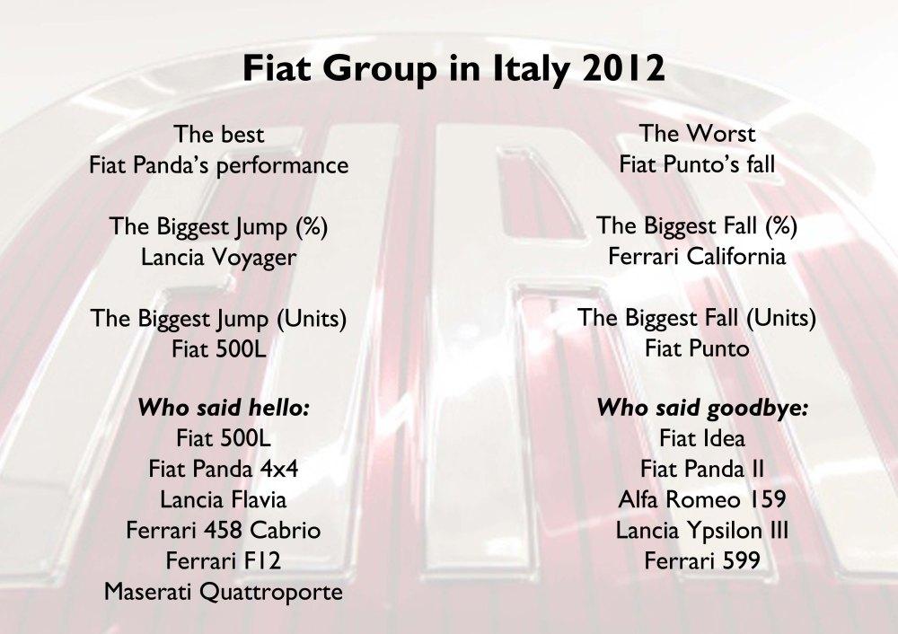 Fiat Italy 2012