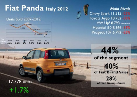 The Panda was Fiat's best selling model after many years of domination of the Punto. Thanks to the new generation, its sales registrations are up in a segment where most competitors did very bad. The Up! did not as good as expected in Europe's largest market for A-Segment cars. Source: FGW Data Basis, www.carsitaly.net, UNRAE