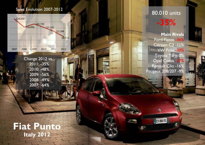 The Punto had its worst result since the nameplate is available in 1993. Less than 100.000 units for a B-Segment car is too bad. However its fall was superated by Ford Fiesta and Opel Corsa.  Source: UNRAE, www.carsitaly.net