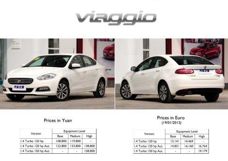 Fiat Viaggio prices China