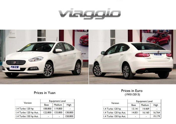 Fiat Viaggio prices China