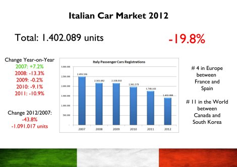 Source: www.carsitaly.net